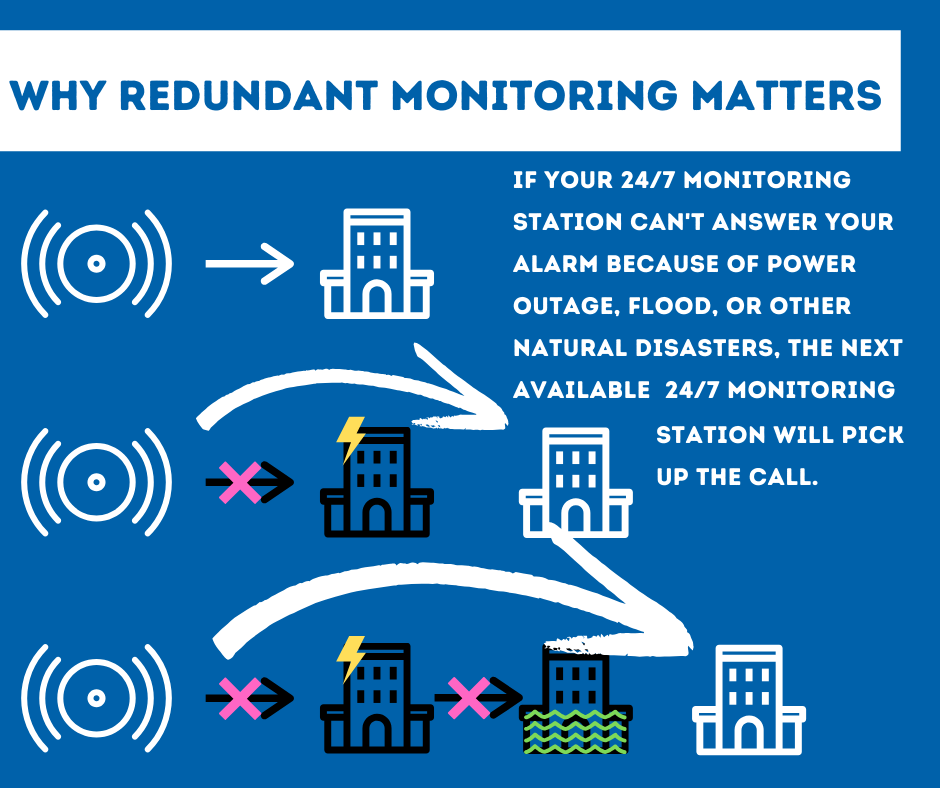Security System Monitoring Montgomery